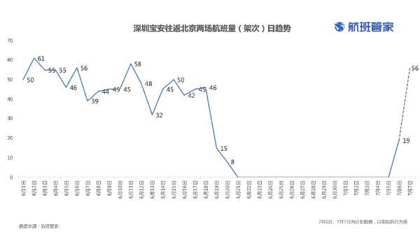 离深出省无需48小时核酸证明,深圳往返北京航线恢复运营
