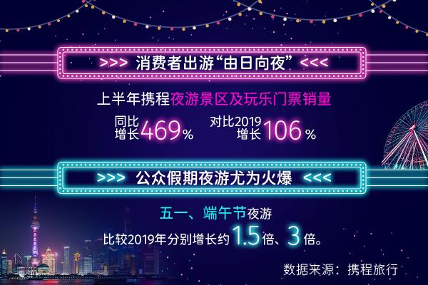 携程发布2021上半年夜游大数据 夜游票量增长469%