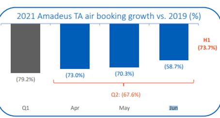 Amadeus第二季度收入恢复到疫情前四成,北美引领复苏