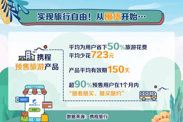 携程上线919旅行囤货划算节 预售产品平均为用户省723元