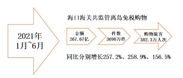 """疫情再度""""逼停""""旅游业背后:上半年多省游客量已超2019年同期"""