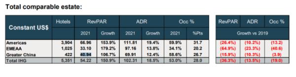 洲际上半年收入跌6%,客房净增仅0.1%,计划推出全新奢华生活方式品牌