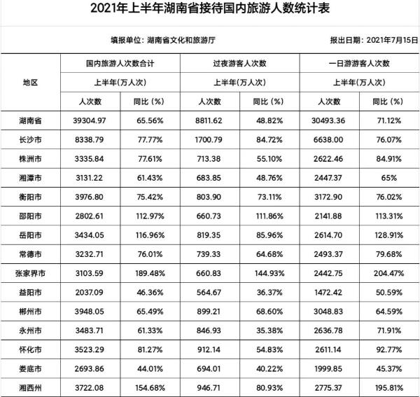 湖南2021年上半年旅游总收入4592.76亿元 同比增75.47%