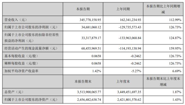 峨眉山A:上半年归母净利3468万元,进山人数同比增180%