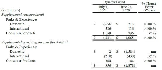 迪士尼季度收入涨45%,但乐园业务在疫情肆虐下能乐观多久?