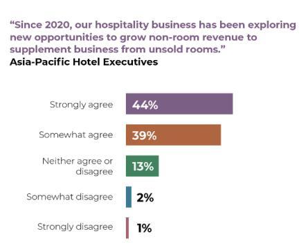 聚焦亚太酒店复苏策略:超过70%的高管在探索新业务,推动技术升级