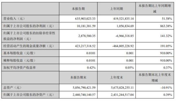 云南旅游上半年营收6.36亿元,净利同比增863.38%