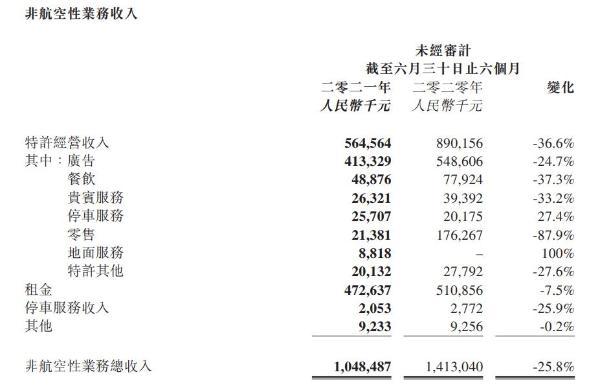 首都机场上半年亏损8.41亿元,航空性业务同比增长22.7%