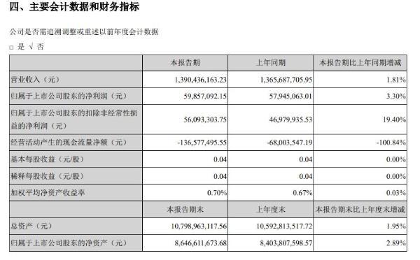 石基信息:上半年营收13.9亿元,平台预订产量较疫情前同期增长37%