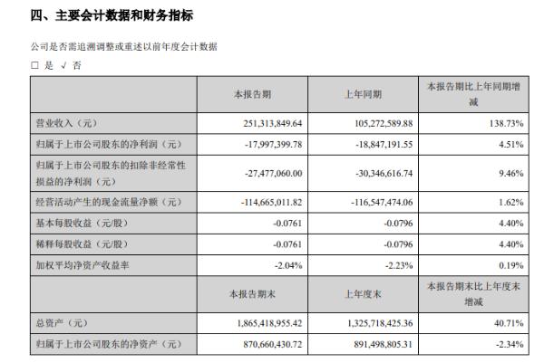 西安旅游:今年上半年酒店业收入大幅增长,获367.25万元政府补助