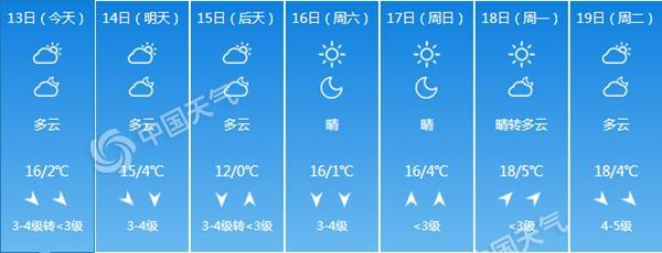 北京大风减弱 今日昼夜温差达14℃