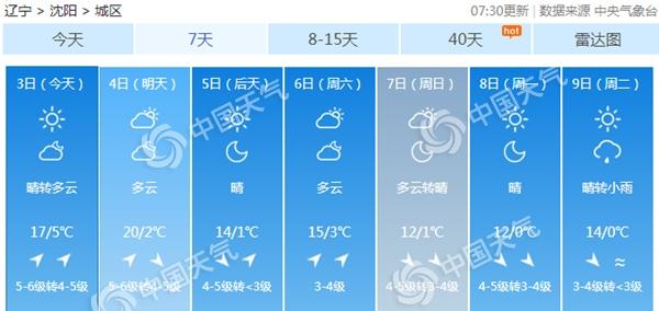 辽宁坐上气温过山车 本周气温起伏明显