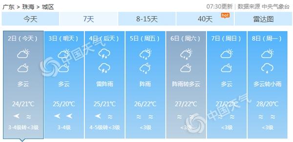 广东各地今日气温回升  明日粤北再遭强降雨