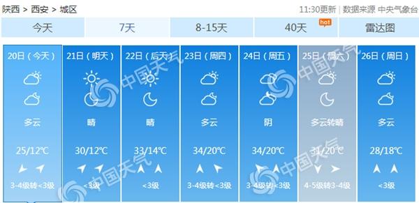 陕西晴天霸屏西安将重上30℃ 周末前后降雨降温