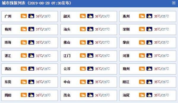 今明天广东大范围高温 台风临近后天局地有暴雨