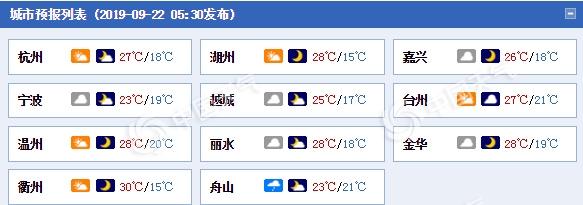 """浙江仍有风雨沿海地区风力6-8级 明起晴好天气持续""""上线"""""""
