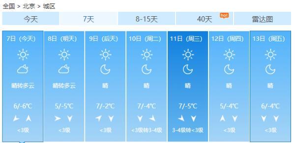 周末北京天气晴到多云 气温小幅回升宜出行