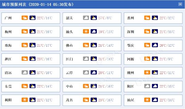 广东今日继续回温 韶关清远局地仍有小雨相伴