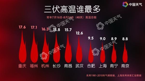 """今日入伏!今年""""三伏""""超长待机40天 华南局地或超40℃"""