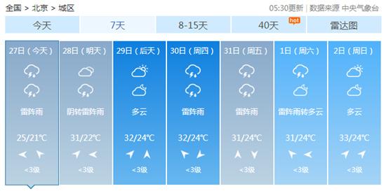 """凉快像""""假夏天""""!北京今天有小到中雨 最高气温仅25℃"""
