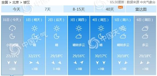 北京阴雨中午前后结束 本周昼夜温差拉大凉意渐显