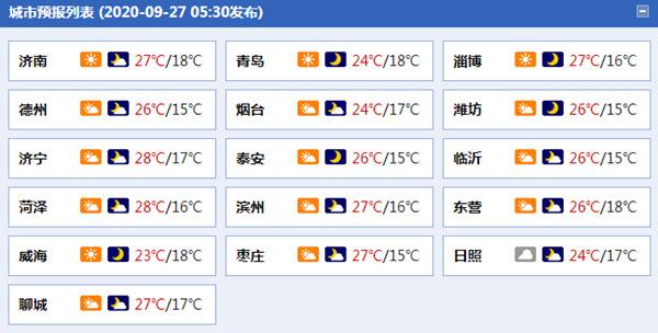 今明天山东秋高气爽 济南等地最高气温将升至27℃