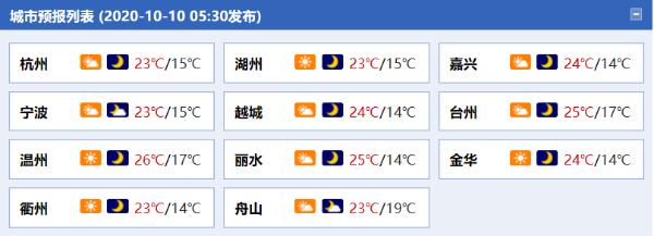 未来三天浙江大部天气给力气温平稳 沿海海面仍有8级阵风