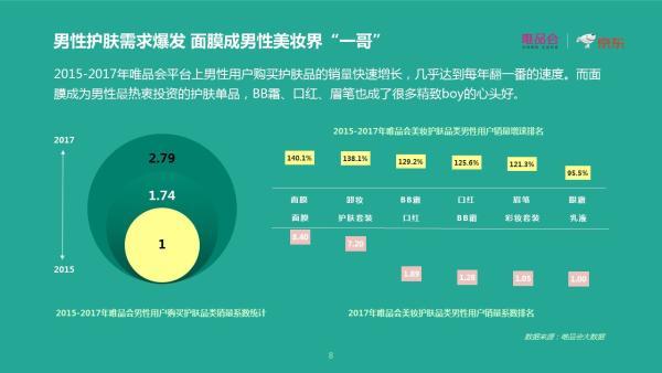 唯品会联合京东发布《中国两性消费趋势报告》
