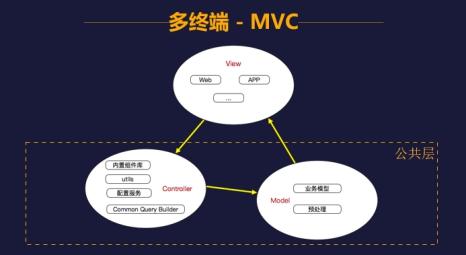 GMTC国双多终端开发分享 展现大前端技术前瞻布局