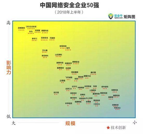 """实力打榜!美创科技入选""""中国网络安全企业50强"""""""