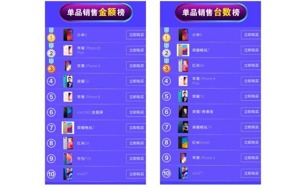 小米成618最大赢家!销售金额创记录成京东天猫手机榜第一!