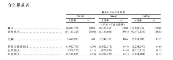 618真实数据后,荣耀手机再破京东超品日销量纪录