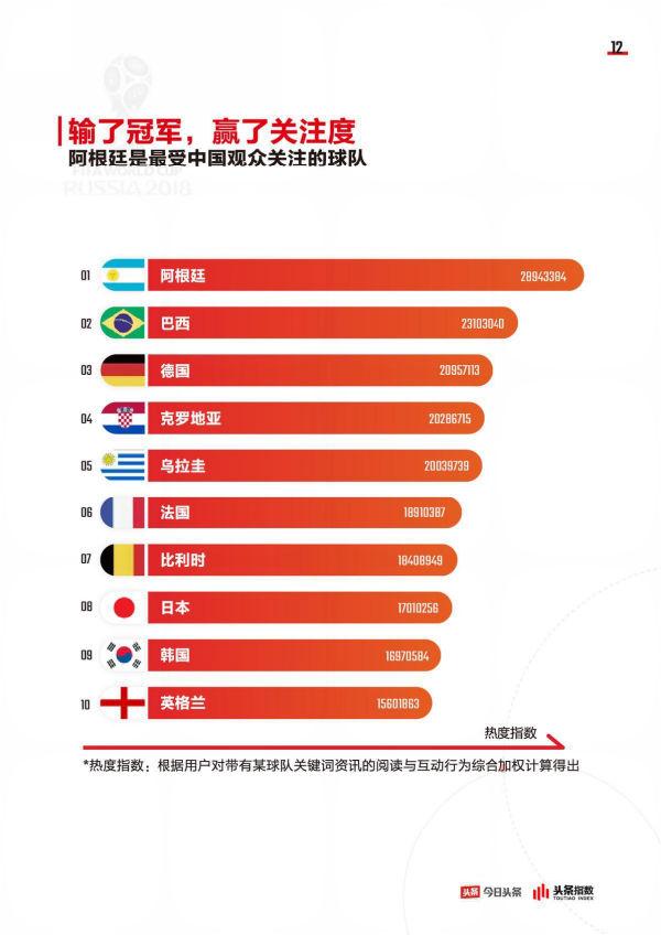 今日头条发布世界杯大数据:八成头条用户参与过球赛话题互动