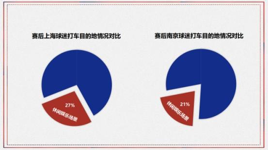 美团打车世界杯大数据:上海球迷更喜欢去酒吧看球