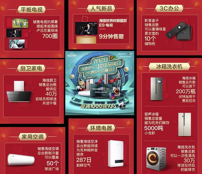 中国品牌实力营销世界杯 海信京东超品日创单天销售历史纪录