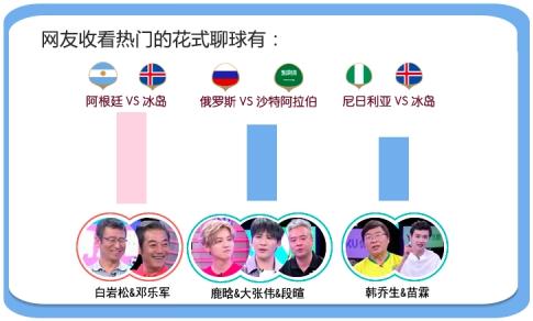 友盟+发布2018世界杯球迷全域数据报告:最忙的球迷46%竟是已婚人士