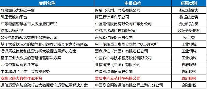 """云从科技入选国家工信部""""大数据优秀案例名单"""""""