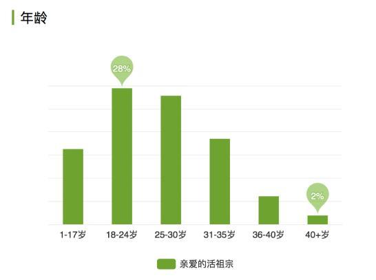 爱奇艺《亲爱的活祖宗》引用户追捧 年轻用户观看占比超七成