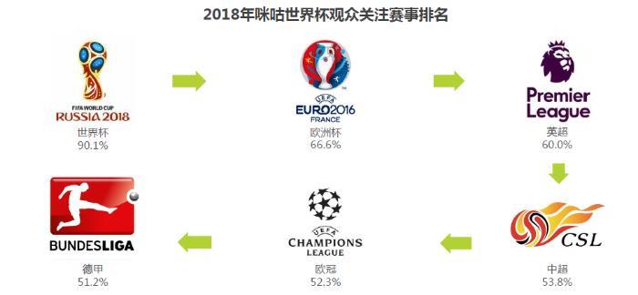 艾瑞:更专业更有趣,咪咕视频成首选世界杯观赛平台