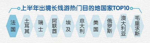 途牛《2018上半年中国在线出境旅游消费报告》出炉