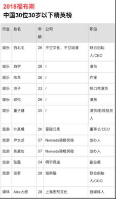 福布斯中国精英榜单公布,冒险元素CEO入选
