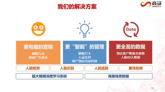 商汤科技发布智慧案场解决方案 原创AI引领地产行业价值创新