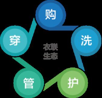 中国服装物联生态联盟成立,云裳物联开启衣联生态新模式
