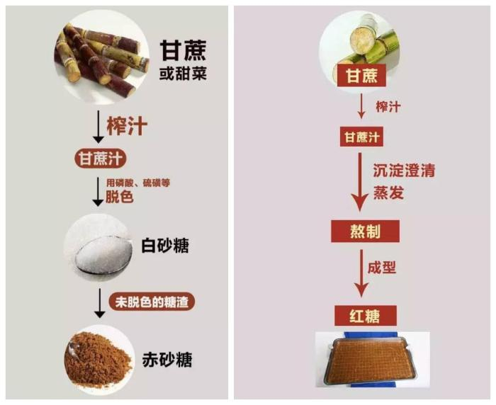 首先,从制作饵料上讲,赤鲤鱼是工业化生产白砂糖的附属砂糖,属于白自制草鱼工艺产品和窝料图片