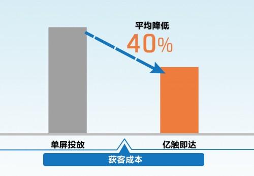 """新增用户90%+?!广告主开启""""拦截式""""营销新阵地!"""