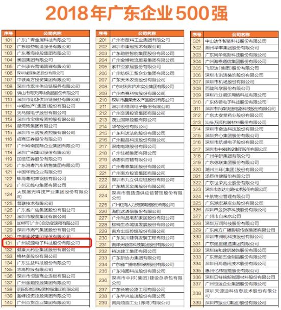 MAXHUB母公司视源股份上榜2018广东企业500强