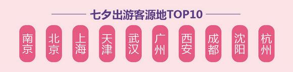 """途牛《2018七夕旅游消费趋势预测》:""""95后""""成消费生力军 出境定制2人团火热"""