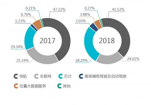 四维图新发布2018半年报:自动驾驶业务收入同比增长96.1%