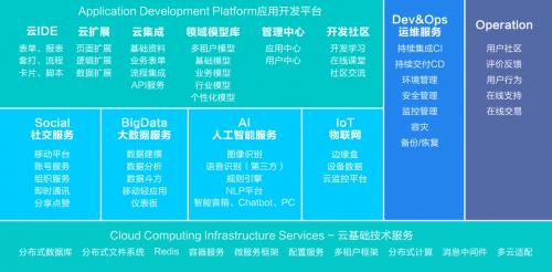 新一代企业级云原生PaaS平台 助力大企业数字化转型与创新
