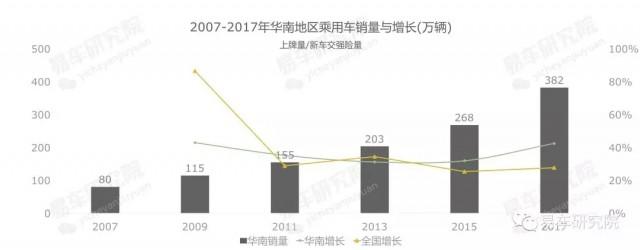 易车发布《华南地区乘用车市场洞察报告》,助力车企、经销商科学布局